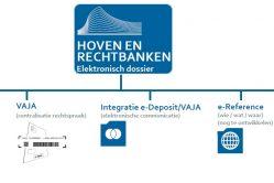 elektronisch dossier hoven en rechtbanken - Jubel - Juridisch nieuws voor Belgische professionals