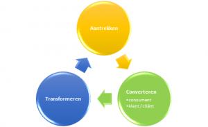 ACT staat voor Aantrekken – Converteren – Transformeren.